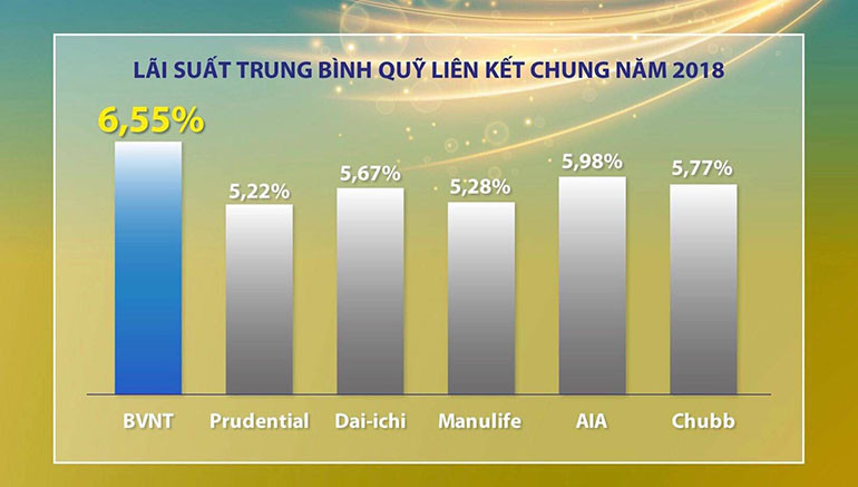 Tổng hợp danh sách Công ty bảo hiểm nhân thọ tại Việt Nam hiện nay