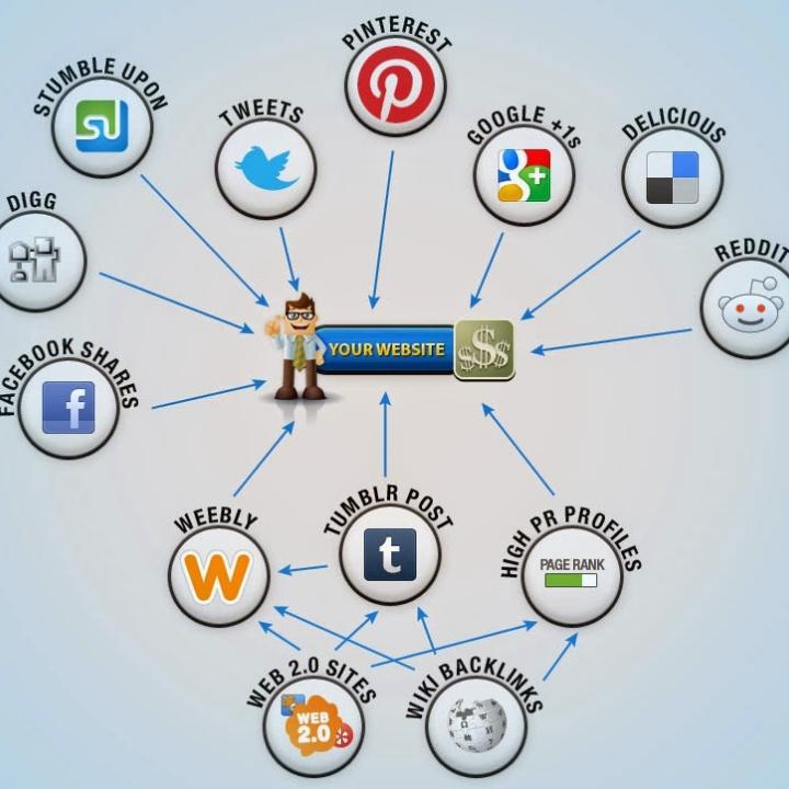 Kinh doanh hiệu quả khi kết hợp Website và Mạng Xã Hội ?